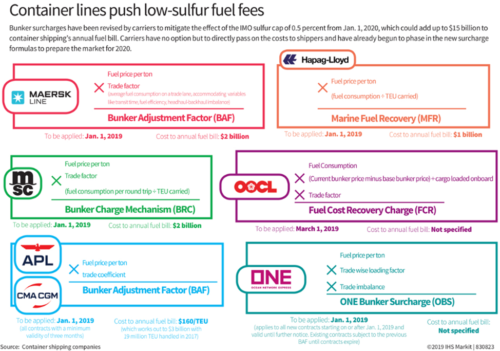 New Limit for Sulfur in Fuel Oil Will Ultimately Increase